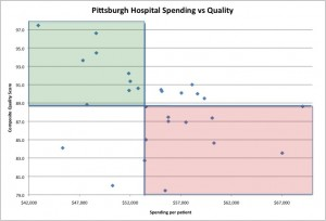 Pittsburgh Hospitals - spending v quality.  Despite being a lower cost city than San Francisco, overall both cities have similar graphical plots.