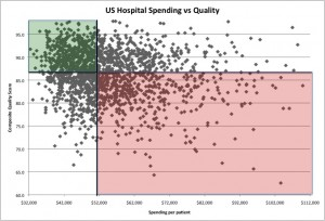US Hospitals - total spending per patient in the last two years of life on the x-axis, and on the y-axis is an overall composite quality score.  Upper left quadrant is the ideal - lower spending, yet high quality care.